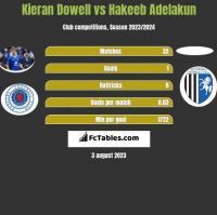 Kieran Dowell vs Hakeeb Adelakun h2h player stats