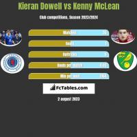 Kieran Dowell vs Kenny McLean h2h player stats