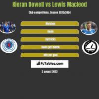 Kieran Dowell vs Lewis Macleod h2h player stats