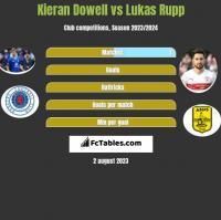 Kieran Dowell vs Lukas Rupp h2h player stats