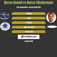Kieran Dowell vs Marco Stiepermann h2h player stats