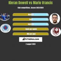 Kieran Dowell vs Mario Vrancic h2h player stats