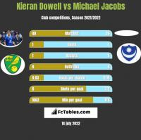 Kieran Dowell vs Michael Jacobs h2h player stats