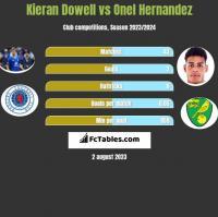 Kieran Dowell vs Onel Hernandez h2h player stats