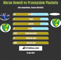 Kieran Dowell vs Przemyslaw Placheta h2h player stats