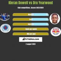 Kieran Dowell vs Dru Yearwood h2h player stats