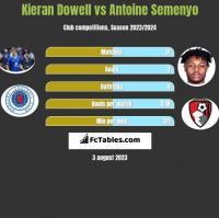 Kieran Dowell vs Antoine Semenyo h2h player stats