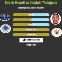 Kieran Dowell vs Dominic Thompson h2h player stats