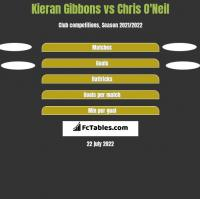 Kieran Gibbons vs Chris O'Neil h2h player stats