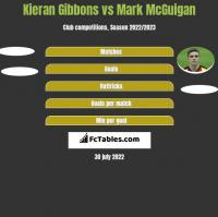 Kieran Gibbons vs Mark McGuigan h2h player stats