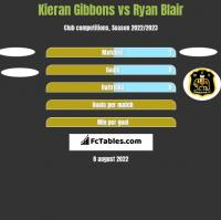 Kieran Gibbons vs Ryan Blair h2h player stats