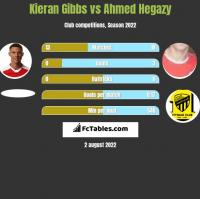 Kieran Gibbs vs Ahmed Hegazy h2h player stats