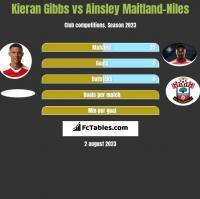 Kieran Gibbs vs Ainsley Maitland-Niles h2h player stats