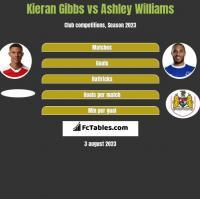 Kieran Gibbs vs Ashley Williams h2h player stats