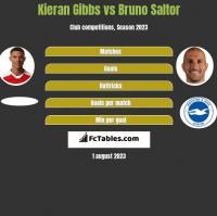 Kieran Gibbs vs Bruno Saltor h2h player stats