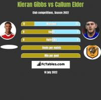 Kieran Gibbs vs Callum Elder h2h player stats