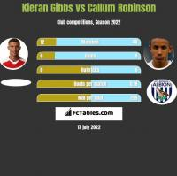 Kieran Gibbs vs Callum Robinson h2h player stats