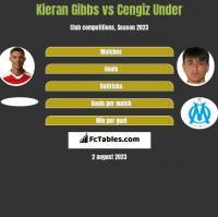 Kieran Gibbs vs Cengiz Under h2h player stats