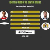 Kieran Gibbs vs Chris Brunt h2h player stats