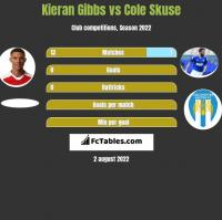 Kieran Gibbs vs Cole Skuse h2h player stats