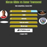 Kieran Gibbs vs Conor Townsend h2h player stats