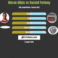Kieran Gibbs vs Darnell Furlong h2h player stats