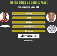 Kieran Gibbs vs Dennis Praet h2h player stats