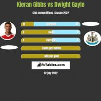 Kieran Gibbs vs Dwight Gayle h2h player stats