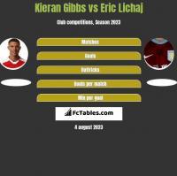 Kieran Gibbs vs Eric Lichaj h2h player stats