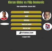 Kieran Gibbs vs Filip Benković h2h player stats