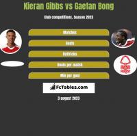 Kieran Gibbs vs Gaetan Bong h2h player stats