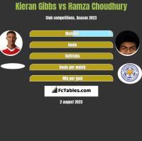 Kieran Gibbs vs Hamza Choudhury h2h player stats