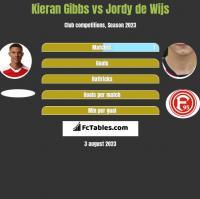 Kieran Gibbs vs Jordy de Wijs h2h player stats