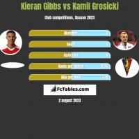 Kieran Gibbs vs Kamil Grosicki h2h player stats