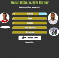 Kieran Gibbs vs Kyle Bartley h2h player stats