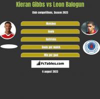 Kieran Gibbs vs Leon Balogun h2h player stats