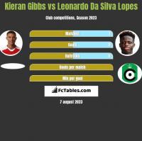 Kieran Gibbs vs Leonardo Da Silva Lopes h2h player stats