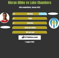 Kieran Gibbs vs Luke Chambers h2h player stats