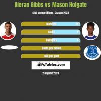 Kieran Gibbs vs Mason Holgate h2h player stats