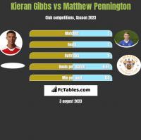 Kieran Gibbs vs Matthew Pennington h2h player stats