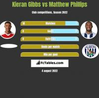 Kieran Gibbs vs Matthew Phillips h2h player stats