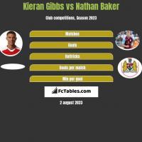 Kieran Gibbs vs Nathan Baker h2h player stats