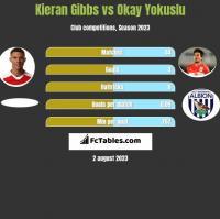 Kieran Gibbs vs Okay Yokuslu h2h player stats