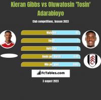 Kieran Gibbs vs Oluwatosin 'Tosin' Adarabioyo h2h player stats