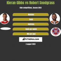 Kieran Gibbs vs Robert Snodgrass h2h player stats