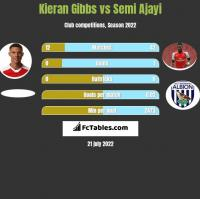 Kieran Gibbs vs Semi Ajayi h2h player stats
