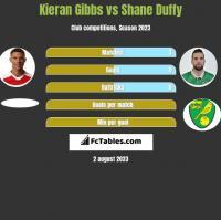Kieran Gibbs vs Shane Duffy h2h player stats