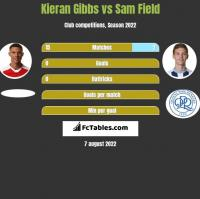 Kieran Gibbs vs Sam Field h2h player stats