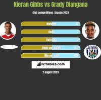 Kieran Gibbs vs Grady Diangana h2h player stats
