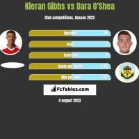 Kieran Gibbs vs Dara O'Shea h2h player stats